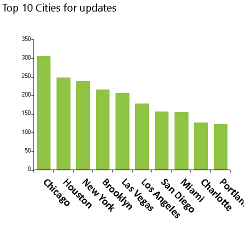 NPPES database weekly modifications released on 8/16/2021, Top 10 cities, Chicago, Houston, New York, Brooklyn, Las Vegas, Los Angeles, San Diego, MiamI, Charlotte, Portland