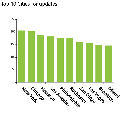 Weekly NPI Dashboard Monitoring for 7/20/2021 have 3,755 updates for organizations, Top 10 cities, New York, Chicago, Houston, Los Angeles, Philadelphia, Rochester, San Diego, Las Vegas, Brooklyn, MiamI