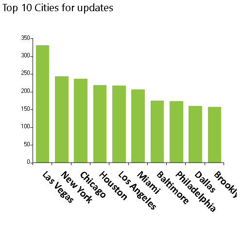 NPPES database updates released on 7/5/2021, Top 10 cities, Las Vegas, New York, Chicago, Houston, Los Angeles, MiamI, Baltimore, Philadelphia, Dallas, Brooklyn