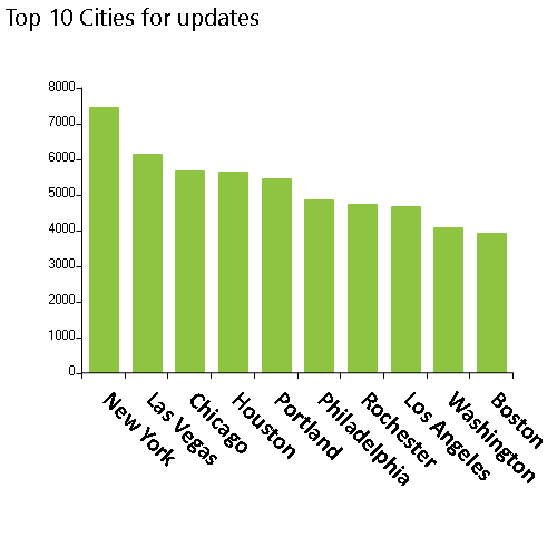 Monthly NPI Registry variations for 7/13/2021 include 555,099 updates for individuals, Top 10 cities, New York, Las Vegas, Chicago, Houston, Portland, Philadelphia, Rochester, Los Angeles, Washington, Boston