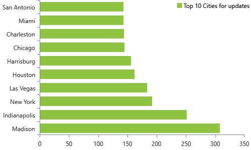 Weekly NPI Dashboard Updates on 2/1/2021 have 15,858 updates for individuals, Top 10 cities, Madison, Indianapolis, New York, Las Vegas, Houston, Harrisburg, Chicago, Charleston, MiamI, San Antonio