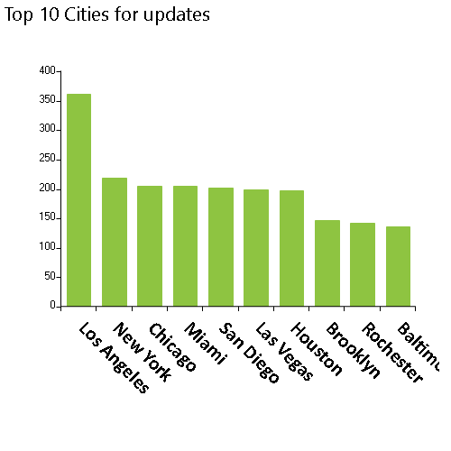 NPPES database weekly modifications released on 8/31/2021 includes 808 deactivations, Top 10 cities, Los Angeles, New York, Chicago, MiamI, San Diego, Las Vegas, Houston, Brooklyn, Rochester, Baltimore