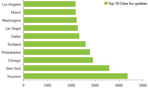 Monthly NPI Dashboard Monitoring for 4/10/2019 have 159,462 updates for organizations, Top 10 cities, Houston, New York, Chicago, Philadelphia, Portland, Dallas, Las Vegas, Washington, MiamI, Los Angeles