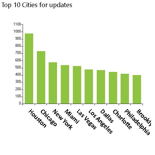 56,472 NPPES database organization updates released on 8/14/2021, Top 10 cities, Houston, Chicago, New York, MiamI, Las Vegas, Los Angeles, Dallas, Charlotte, Philadelphia, Brooklyn