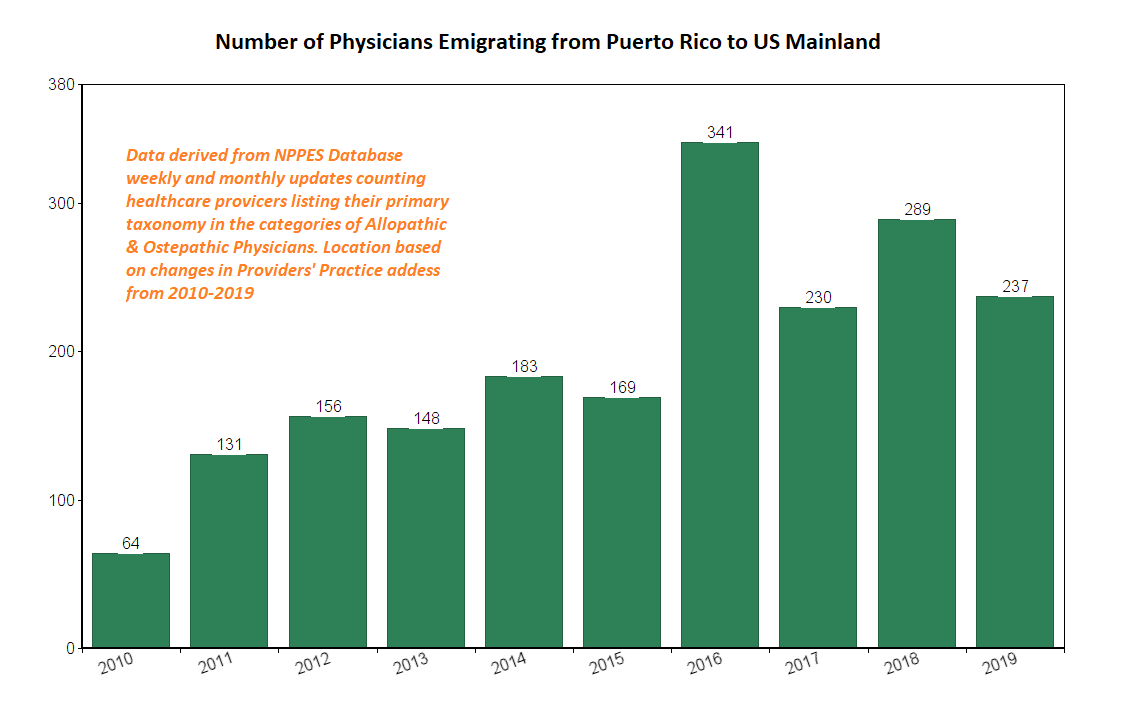 puerto rico physician emigration by year 2010-2019